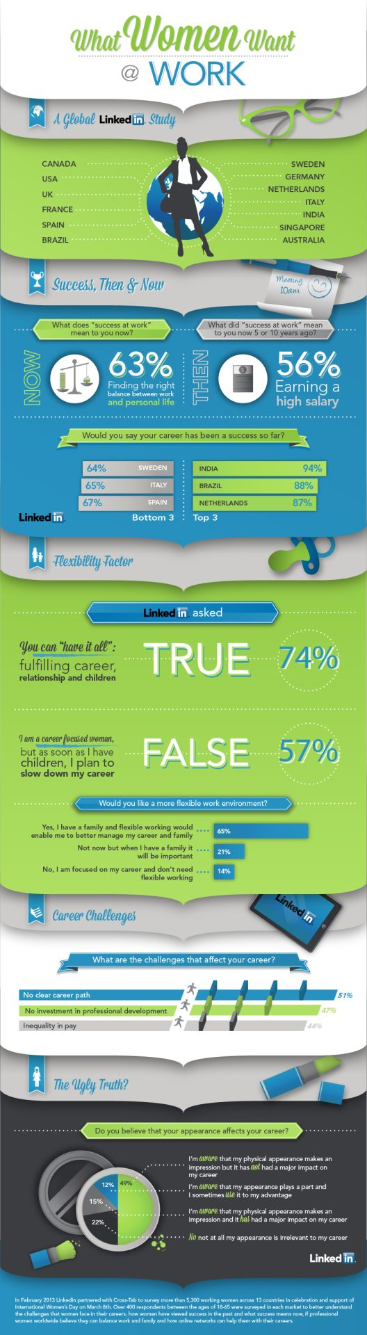 LinkedIn Infographic What Women Want